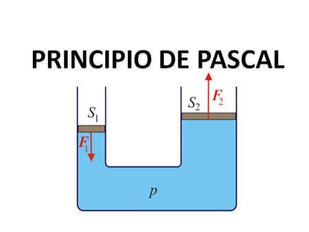 ¿Qué es el principio de Pascal y ejemplos?
