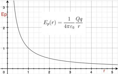 Función de energía potencial