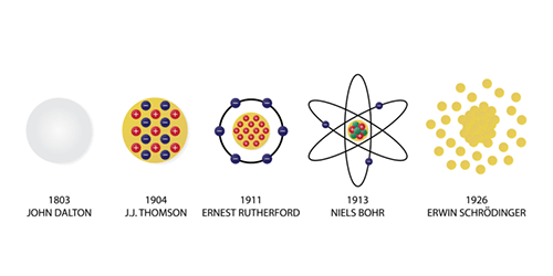 Modelo atómico de Dalton: explicación, postulados y errores