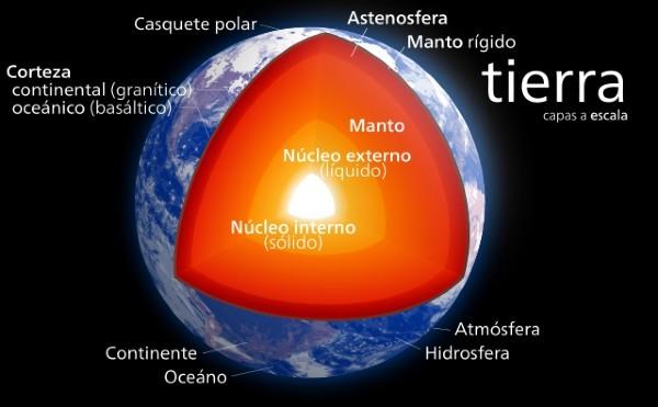 Capas Tierra