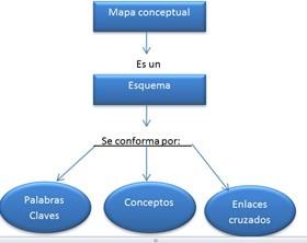 Ejemplo mapa conceptual 1