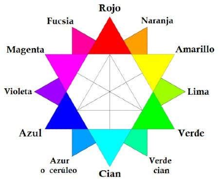 Representación de colores